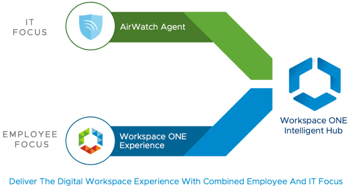 VMware Workspace ONE Intelligent Hub Is Here! - Google Chrome 2020-05-10 10.54.21