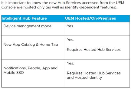 Workspace ONE Intelligent Hub is Here! (2960152) - Google Chrome 2020-05-10 12.16.34