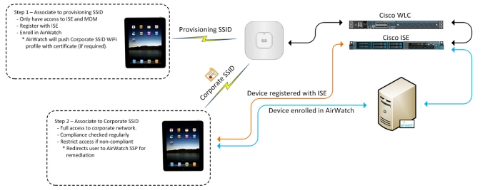 Integrating Vmware Workspace One Uem By Airwatch With